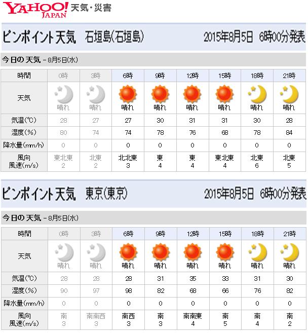 石垣島 盛夏 最高気温 風