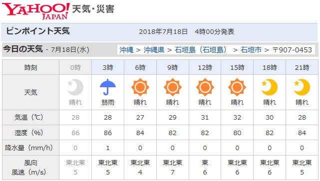 石垣島 最高気温