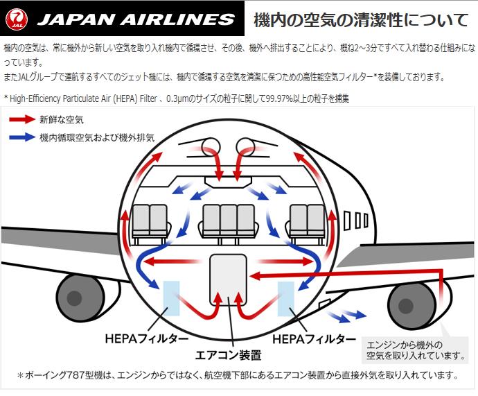 航空機 空調 安全